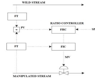 ratiocontrol1